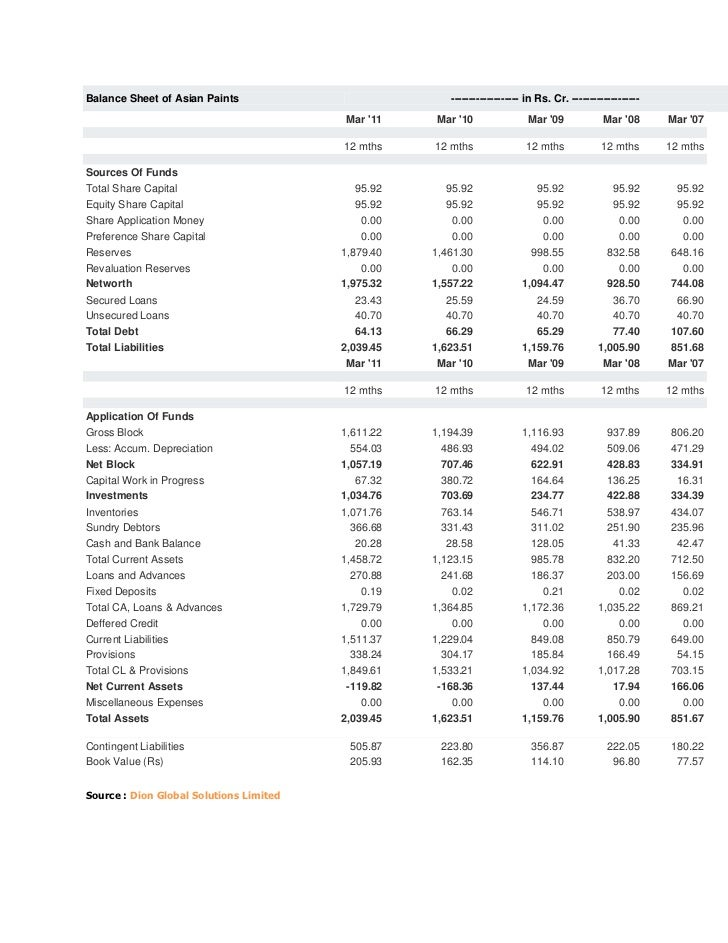 Balance Sheet of Asian Paints                          ------------------- in Rs. Cr. -------------------                 ...