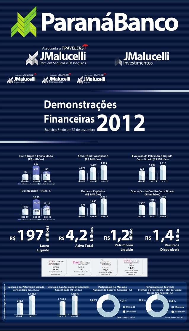 DemonstraçõesFinanceiras2012Exercício Findo em 31 de dezembro bilhão1,2R$PatrimônioLíquido4,2R$Ativo Totalbilhões197R$Lucr...