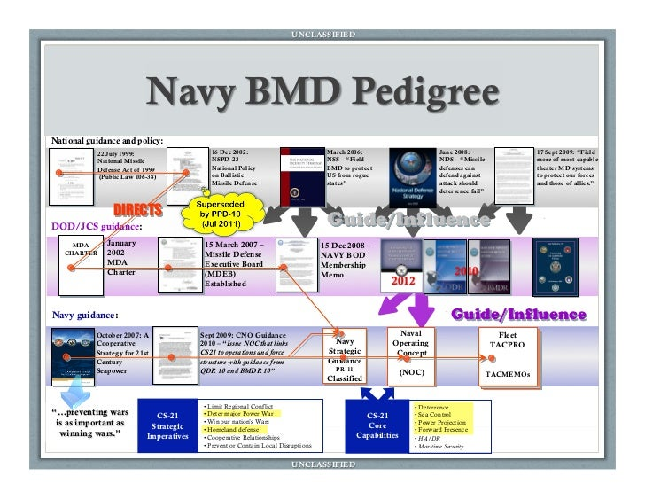 an overview of the national missile defense program nmd in the us 4 nmd is a ballistic missile defense that defends whole us territory by intercepting long-range ballistic missiles that can reach the us mainland and hawaii in contrast, tmd consists of the upper-tier defense system to intercept theater ballistic missiles and the lower-tier defense system that envisages the interception.
