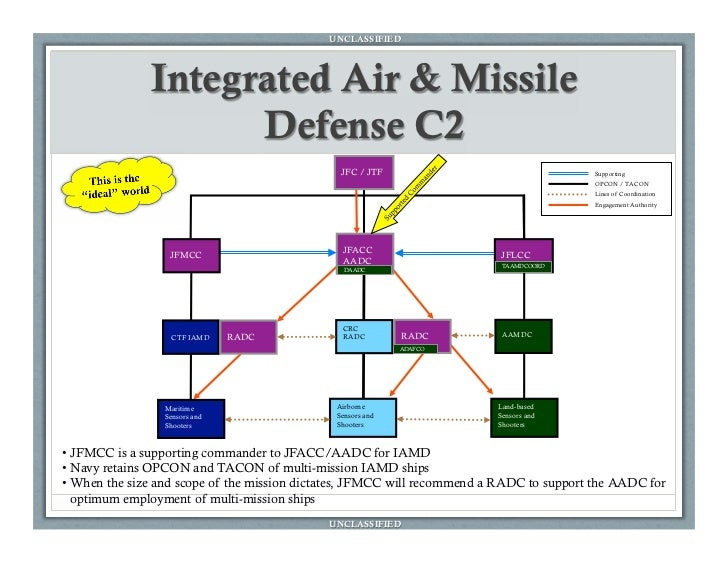 an overview of ballistic missile defense system 1 ballistic missile defense in south korea: separate systems against a  common threat by joshua h pollack executive summary some of the most  enduring.