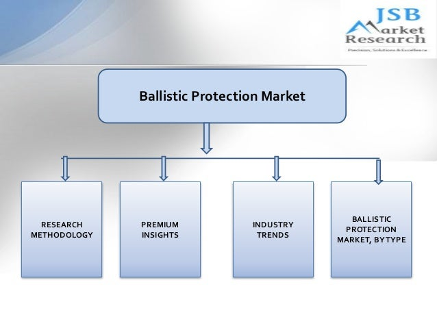 Ballistic Marketing Ballistic Protection Market