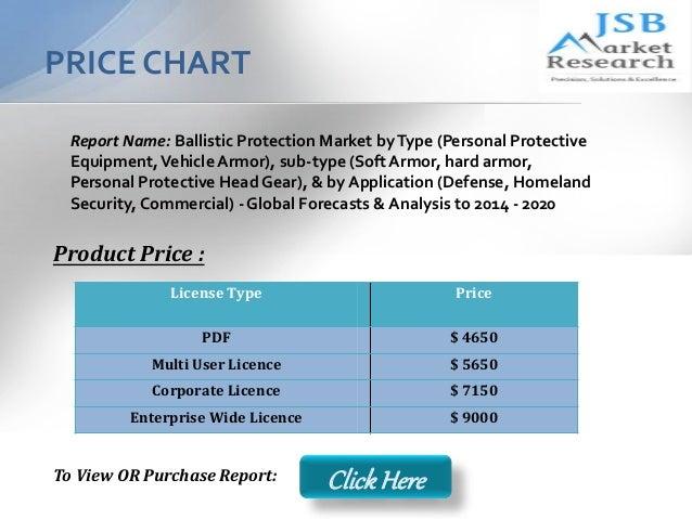 Ballistic Report Report Name Ballistic