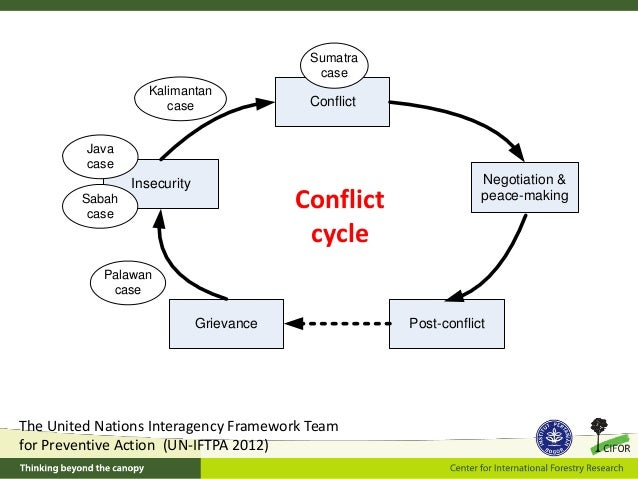 conflict within essay