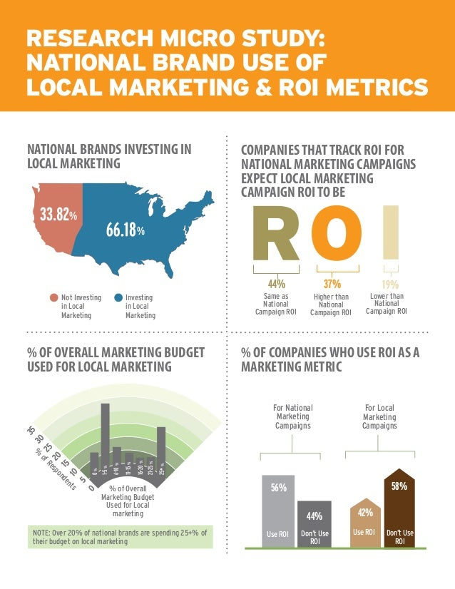 Research Micro Study: National Brand Use of Local Marketing & ROI Metrics NATIONAL BRANDS INVESTING IN LOCAL MARKETING COM...