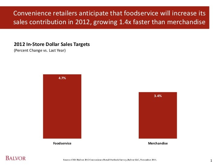 Convenience retailers anticipate that foodservice will increase itssales contribution in 2012, growing 1.4x faster than me...
