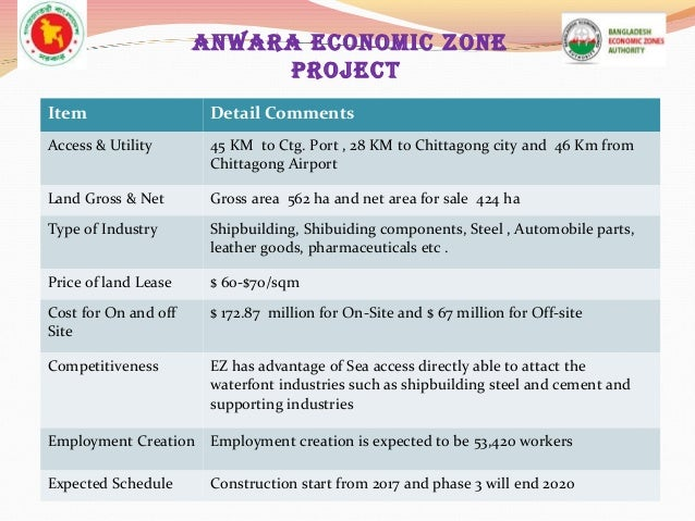 Economic Zone Economic Zone Project 24
