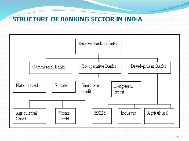 Structure of indian forex market