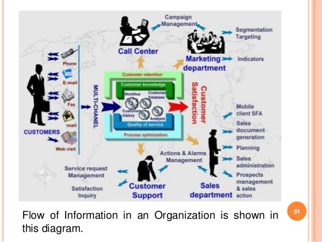 "role of marketing information system in the banking sector Some of my views on 'the communication in banking services"" market share of public sector indian mass banking performance of the it system is not able."