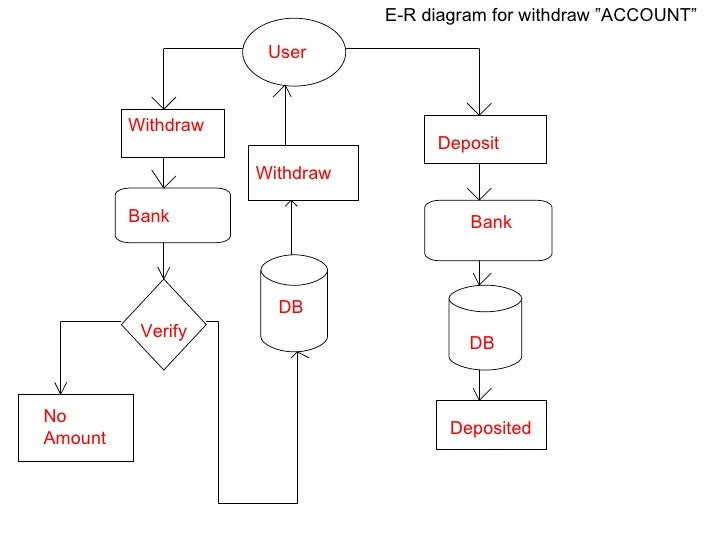 """bank management system quot     e r diagram for creating """"account"""""""