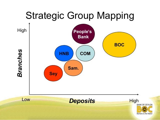 strategic group map of banking system