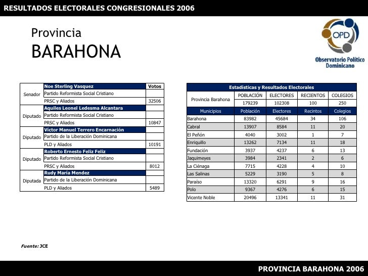 RESULTADOS ELECTORALES CONGRESIONALES 2006<br />ProvinciaBARAHONA<br />Fuente: JCE<br />PROVINCIA BARAHONA 2006<br />