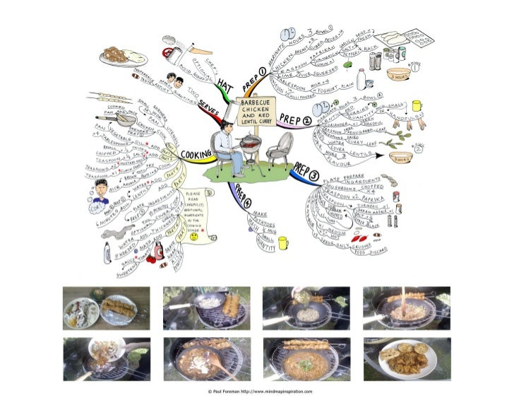 Barbecue Chicken and Red Lentil CurryHere is a mind map of a wonderful chicken and red lentil curry from a recipe created ...