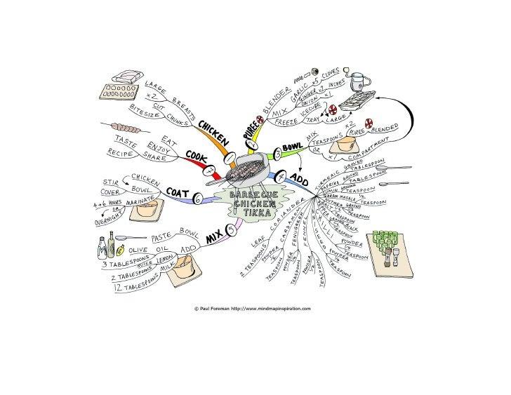 Barbecue Chicken Tikka Mind Map