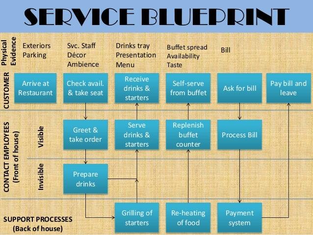 Suggestions online images of service blueprint restaurant service blueprint customer prepare drinks arrive at restaurant check malvernweather Images