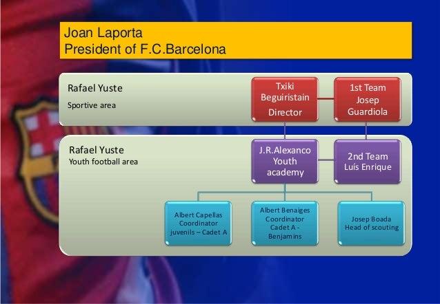 Joan LaportaPresident of F.C.BarcelonaRafael Yuste                                  Txiki          1st Team               ...
