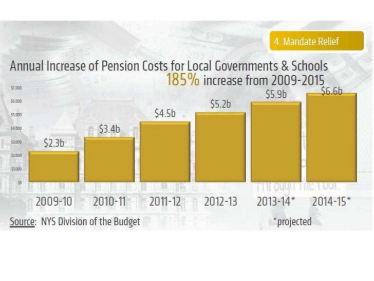 Annual Increase of Pension Costs NYS