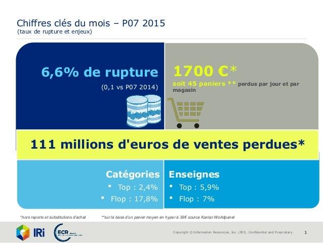 Copyright ©Information Resources, Inc. (IRI). Confidential and Proprietary. 1 1700 €* soit 45 paniers ** perdus par jour ...