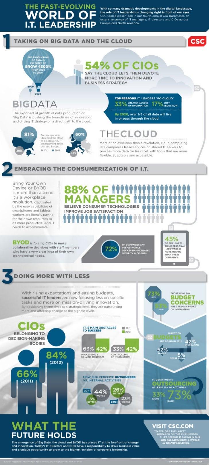 CIO Barometer 2012 Infographic