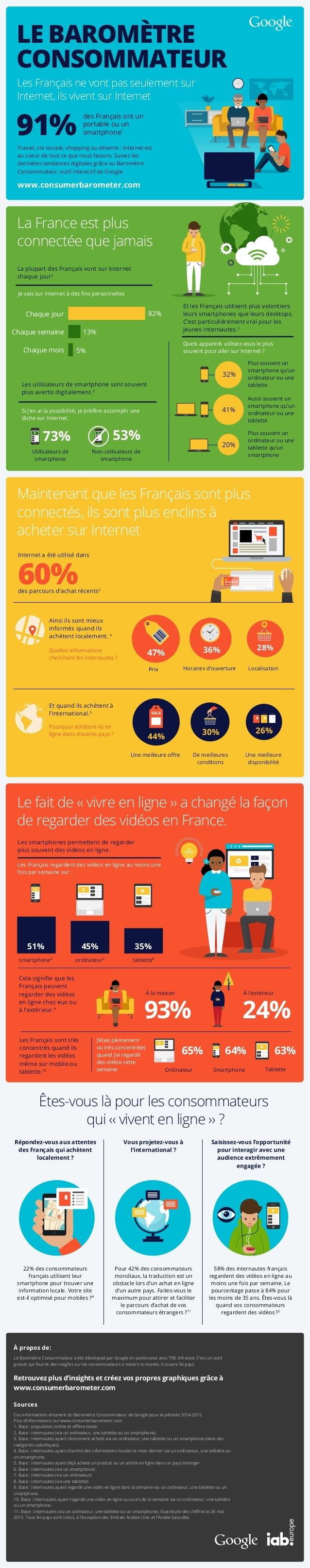 Et les Français utilisent plus volontiers leurs smartphones que leurs desktops. C'est particulièrement vrai pour les jeune...