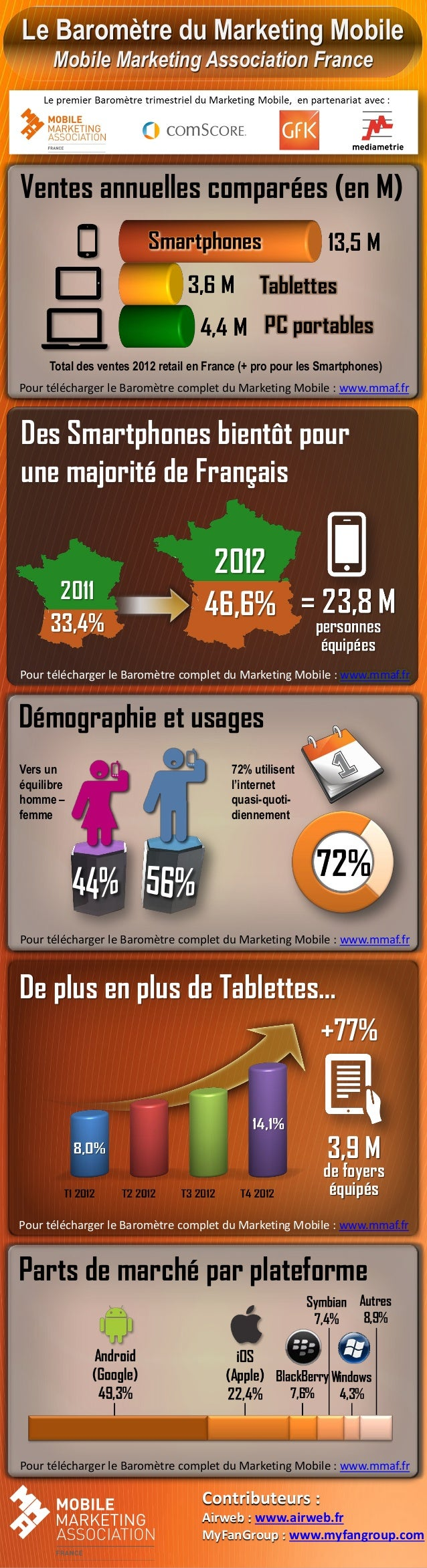Le Baromètre du Marketing Mobile      Mobile Marketing Association FranceVentes annuelles comparées (en M)     Total des v...
