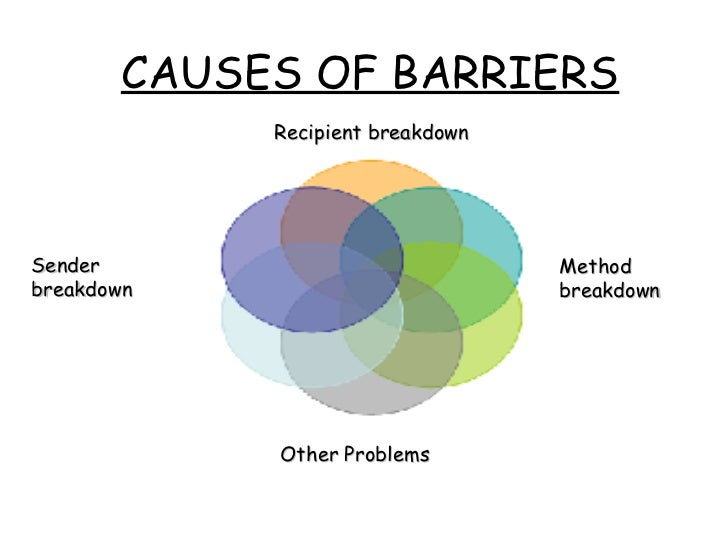 communication barriers workplace Communication means sharing meaning with no sharing, there is no communication to communicate successfully in a team or with others, at work or in the community, we have to understand the communication environment and the barriers which prevent messages being sent and received successfullya.