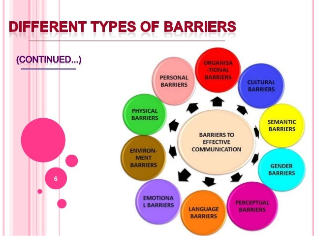 communication barriers management Communication management in construction project  lack of link or interruption of connection of communication 5 cultural barriers and/or language differences 6.