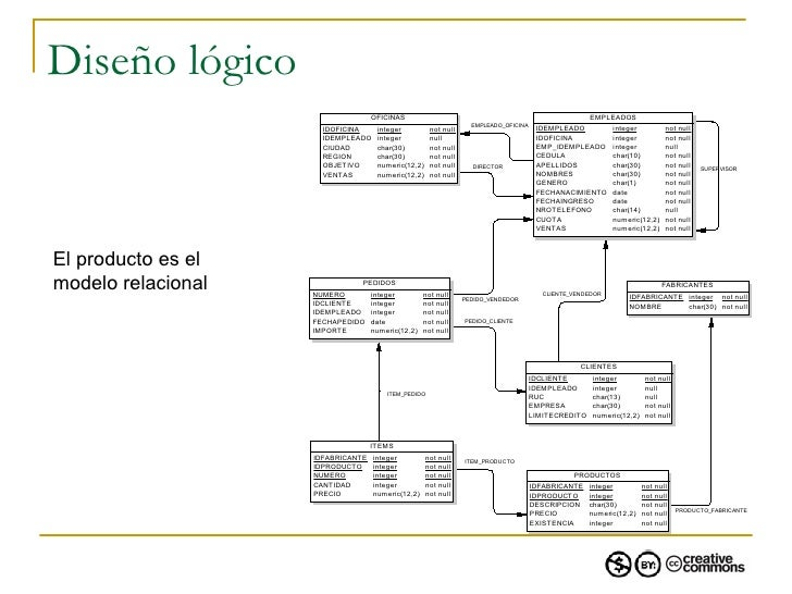 1.3 elaboración de modelos relacionales de bases de datos de