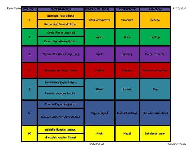 PeñaCarbajalAlitzelNohemi 304 11/10/2010 EQUIPO22 TABLAORIGEN EQUIPO INTEGRANTES GENERO MUSICAL INTERPRETE CANCION 2 ...