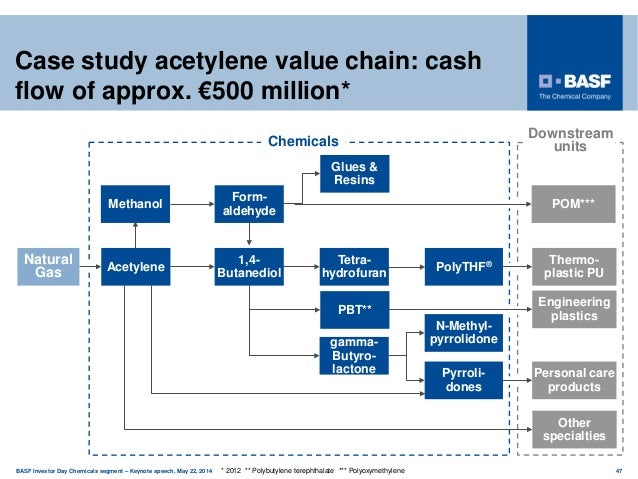 Basf investor day chemicals segment 2014 for Acid house production