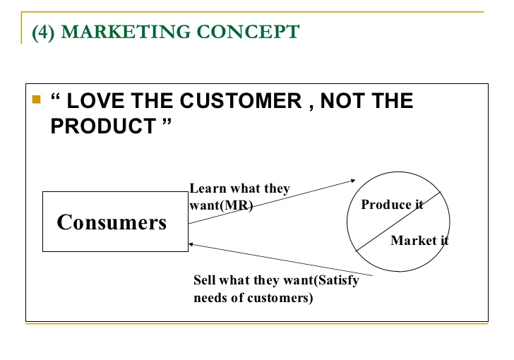 international marketing concepts essay