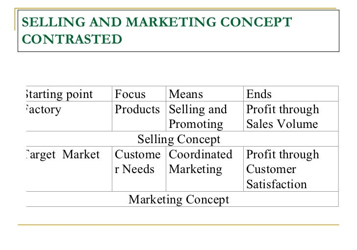 the fundamental concepts of marketing 5 marketing principles that will never change planning around these concepts the tried and true basic marketing principles that have built.