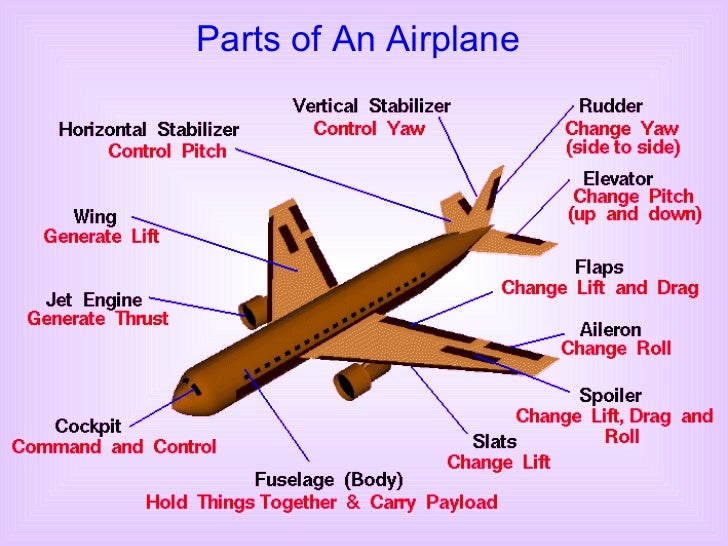 Parts of an airplane 13 the forces acting on an