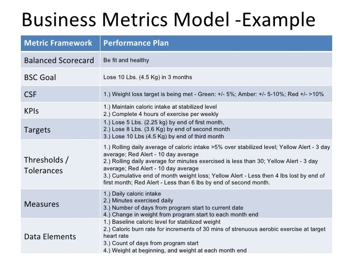 Basic business metrics model