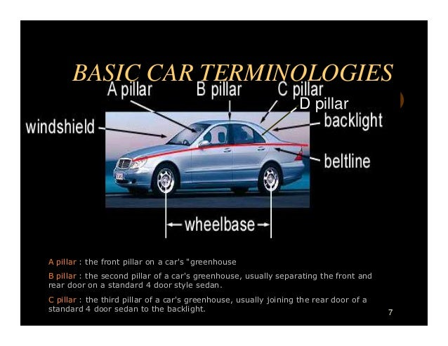 Car Leasing Explained Terms