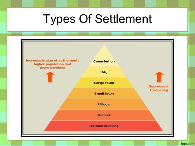 Basic Concept of Human Settlement by Martin Adlaon Arnaiz Jr.