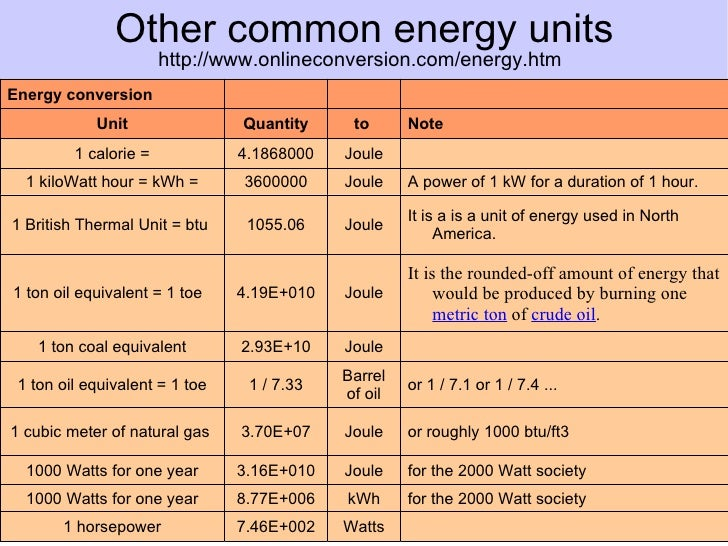 basic concepts of energy economics