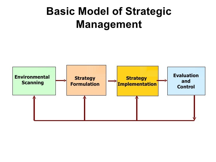 study guide for strategic management Sbe 41 ab study guide 2015 4 1 a word of welcome the project management team cordially welcomes you to the strategic management iv course of the b-tech: project management programme.