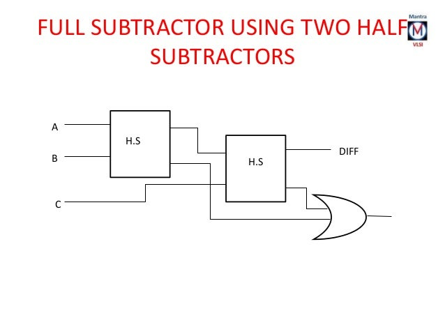 Design full subtractor using nand gatespdf wwwloaskmcjjgq
