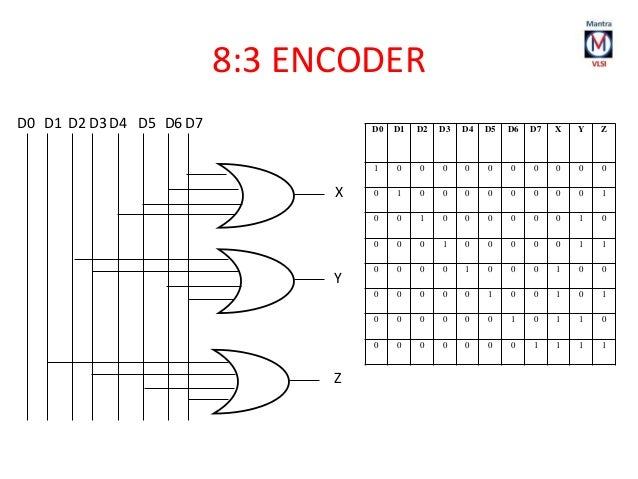 priority encoder diagram related keywords