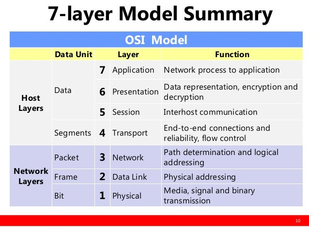 ICT: The OSI Model's Seven Layers Defined and Functions Explained