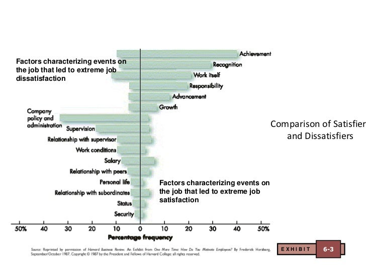 factors of job satisfiers affecting product