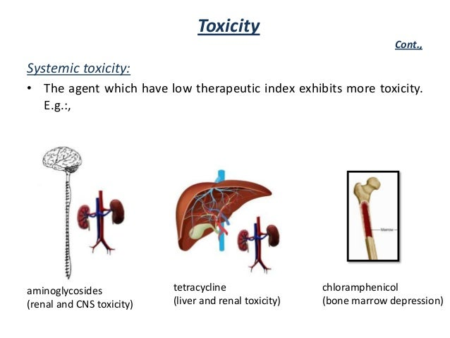 Cipro renal toxicity signs