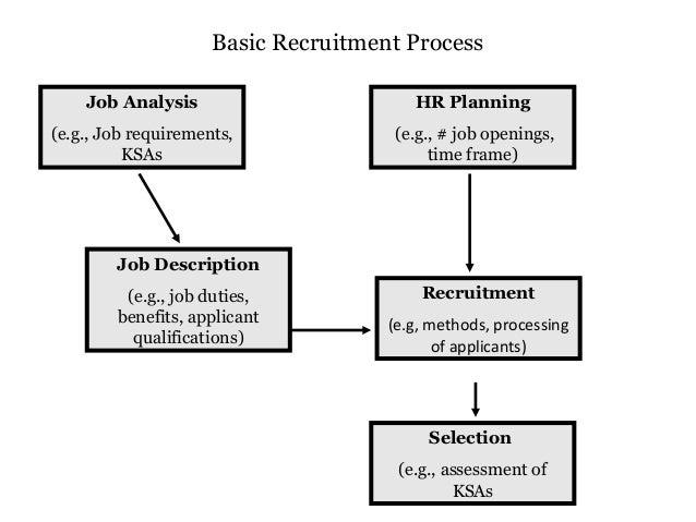 basic recruitment process by arthur marshall