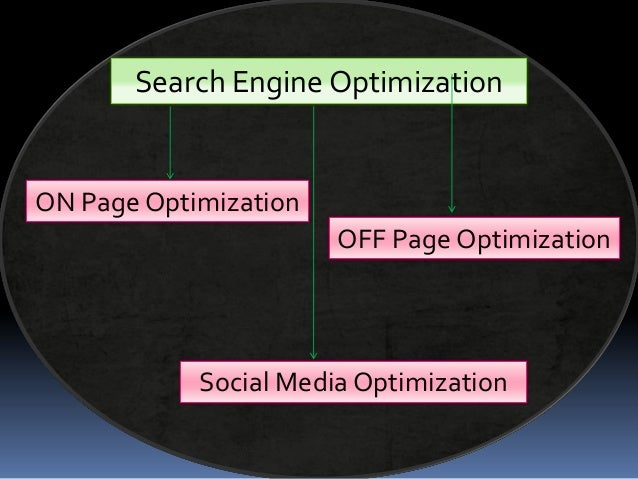 Search Engine Optimization ON Page Optimization OFF Page Optimization Social Media Optimization
