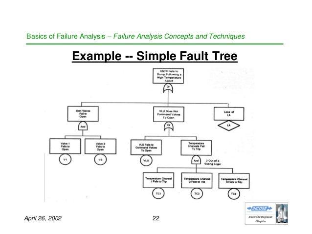 How to write a failure analysis report