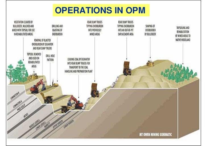 Basics Of Openpit Mining