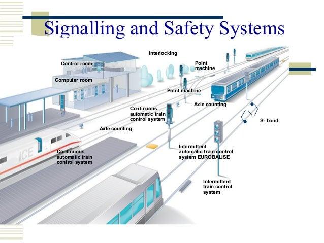 Basics of railway principles