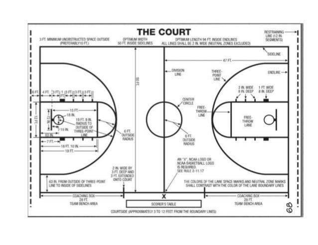 Basketball ratio project