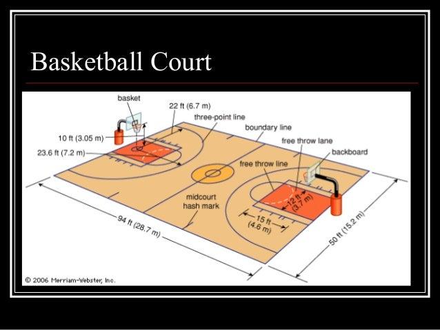 Basketball half court dimensions