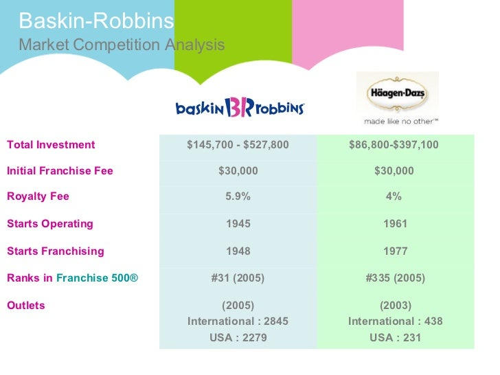 baskin robbins sales strategy Focus on international markets while the company's international segment has been struggling for the past few quarters (baskin-robbins' international segment registered a 24% decline in.